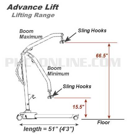 Floor Lift Range