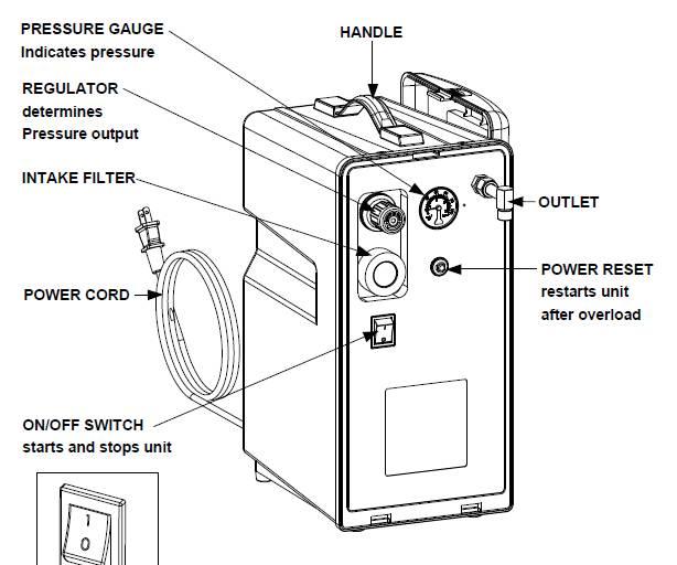 50 psi compressor