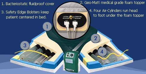 Alternating Pressure and Rotational Mattress System