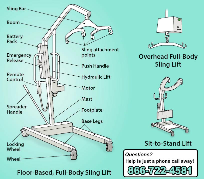 manual and powered hoyer lifts operate similarly  the manual versions have  hydraulic cylinders and a hand-pump, the powered patient lifters use  rechargeable
